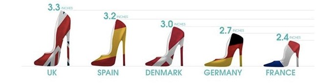 Average height in france