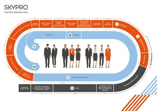 SKYPRO - Creative System to Uniform Production_20171121